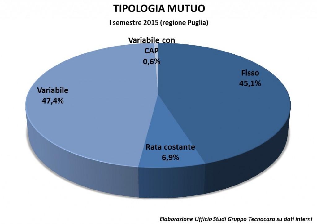 Puglia tipologia mutuo Isem2015 - Tecnocasa